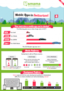 mobile-apps-in-switzerland-thumbnail